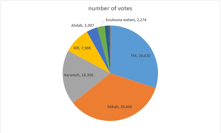 number of votes